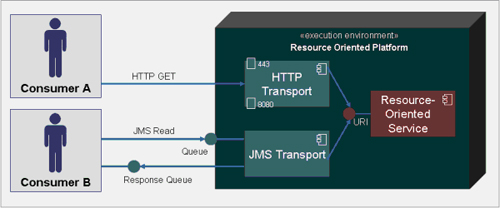 Figure 2 Resource-Oriented Service Example